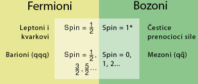 fermion_boson