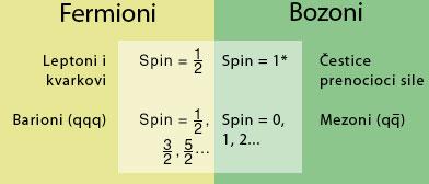 fermion_boson