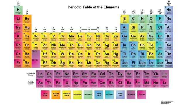 PeriodicTable-White