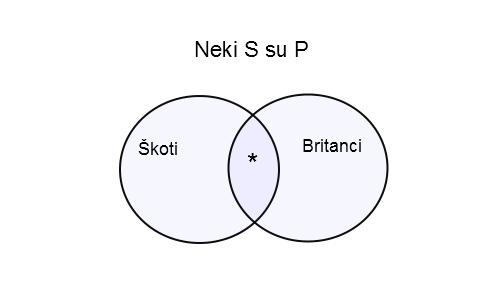 ojler_I_skoti